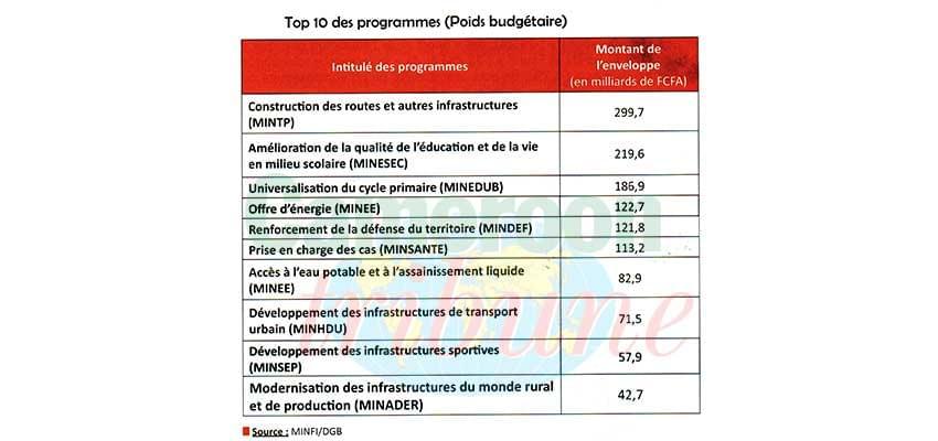 Budget 2020 : les clés de compréhension