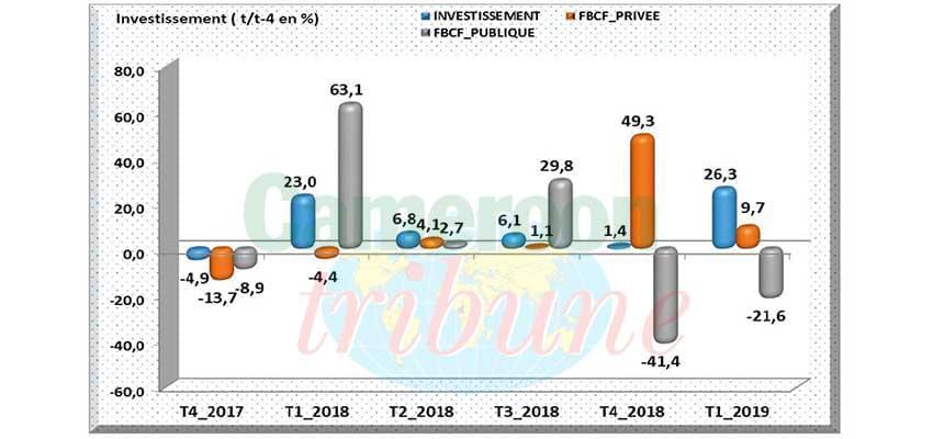 Investissement 2019 : le privé se distingue au premier trimestre