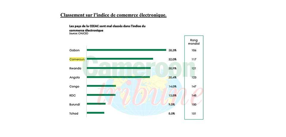 Commerce électronique en Afrique centrale : le coup de pouce des médias sociaux