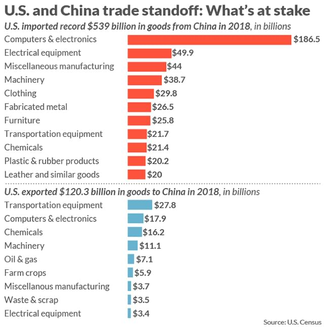 China's trade surplus with the US has kept growing over the years.
