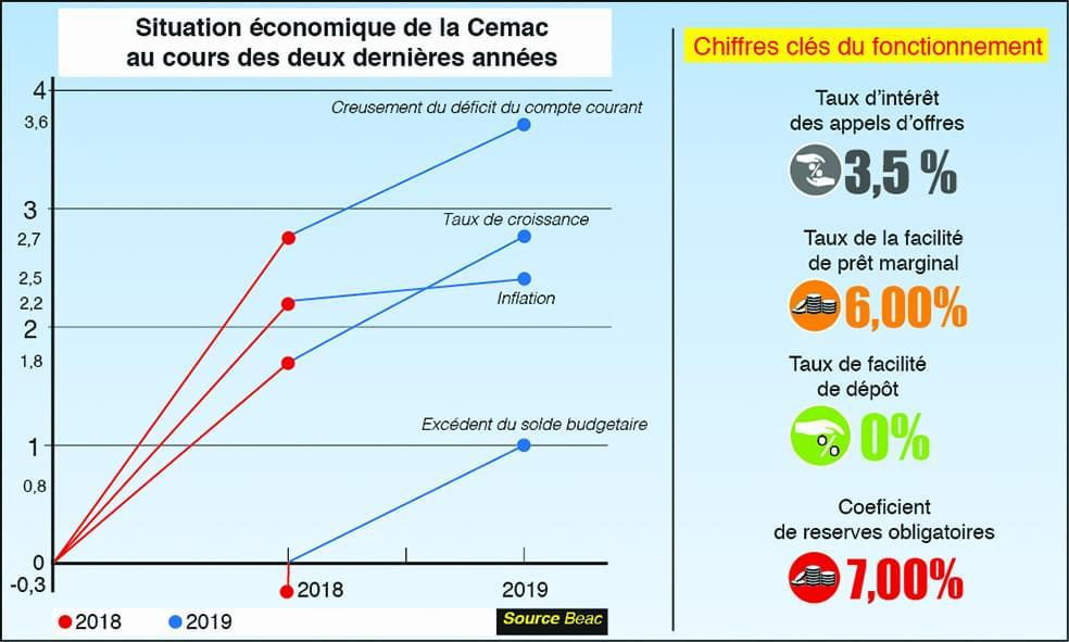 Croissance en zone Cemac : la BEAC optimiste