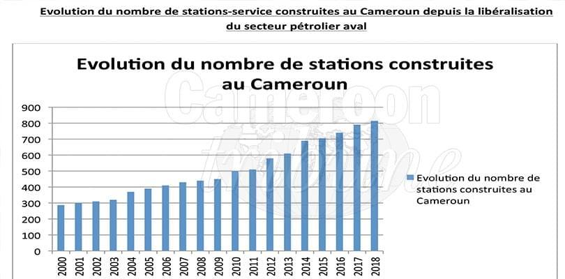 Image : Distribution des produits pétroliers: le boom des stations-service