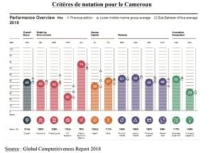 Image : World Economic Forum: Cameroun améliore son score