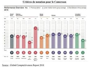 Image : World Economic Forum: le Cameroun améliore son score