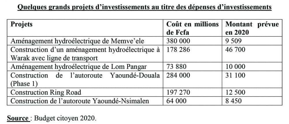 Investissements publics en 2020 : priorité aux infrastructures et à la production