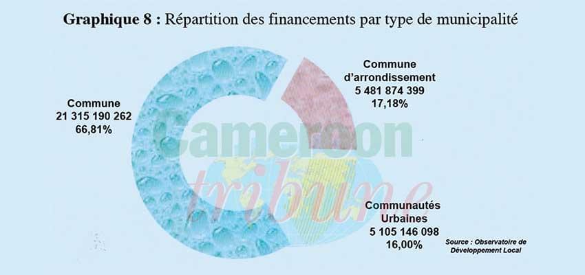 Répartition des finances par type de municipalité