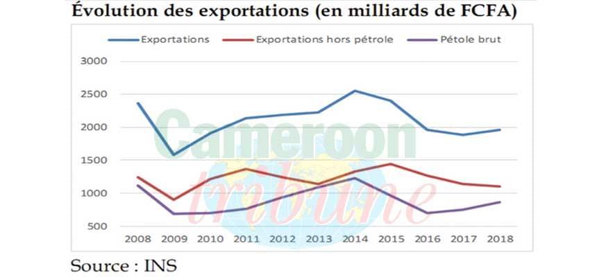 Commerce extérieur: les recettes d'exportations en hausse en 2018