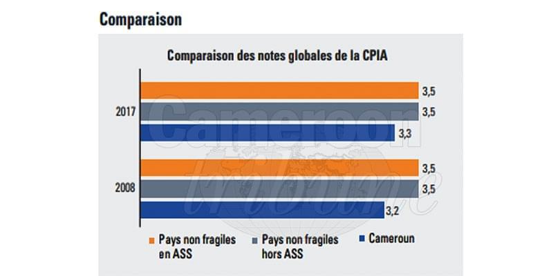 Image : Réformes politiques et économiques: le Cameroun améliore ses performances