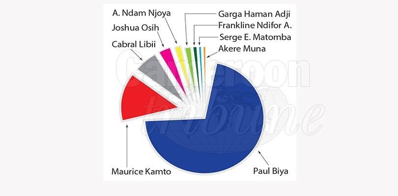 Image : Résultats de la présidentielle: la  réalité des chiffres