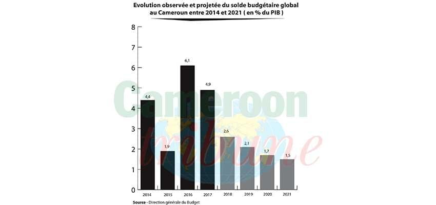 Image : Réduction du déficit budgétaire: une urgence au Minfi