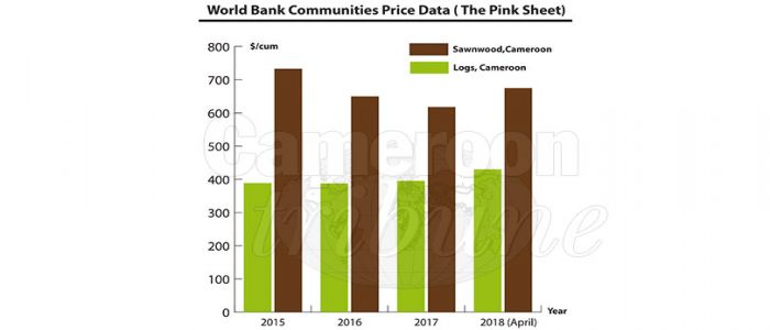 Global Market: Prices Of Cameroonian Oil & Timber Soar